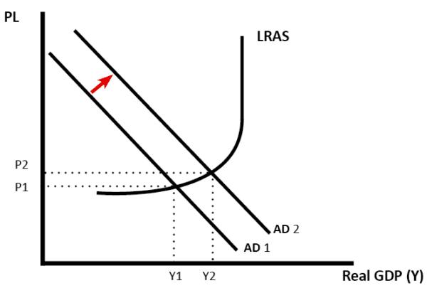 increase-AD-Keyneisan-LRAS-middle