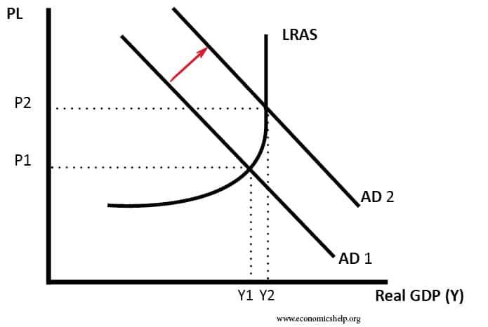 keynesian-increase-ad-lras