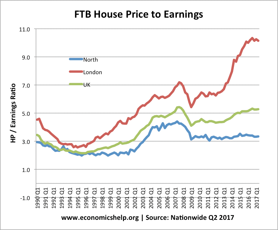 Uk House Price To Income Ratio And Affordability Economics