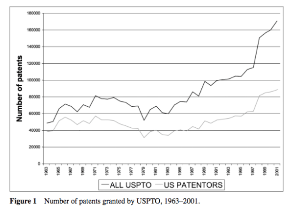 rise in patents US