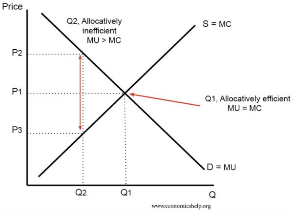 allocative-efficiency