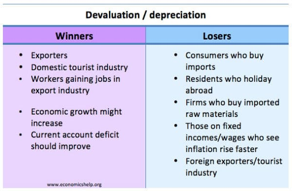 devaluation-winners-losers