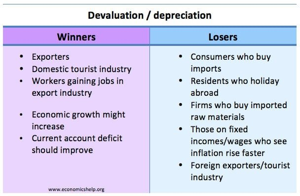 Devaluation Winners Losers