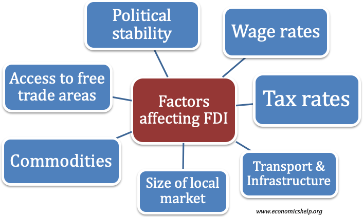 factors-affecting-fdi