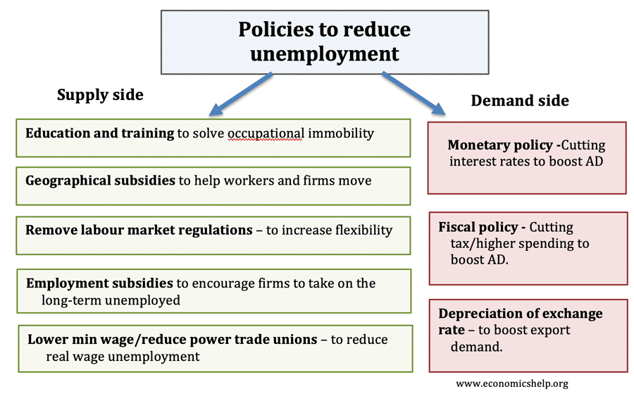 policies-reduce-unemployment