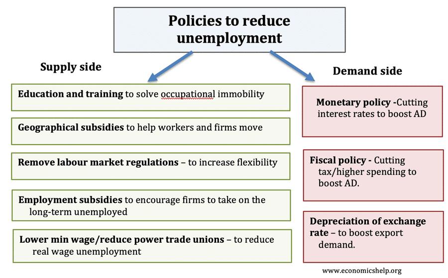 policies-reduce-unemployment