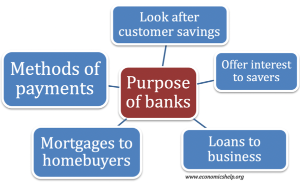 Investment objectives of banks cad account