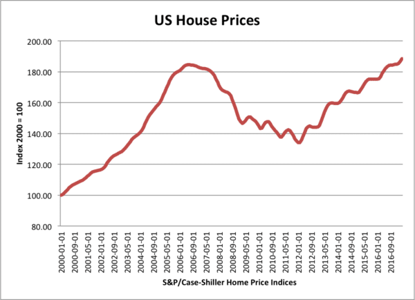 us-house-prices