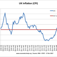 cpi-inflation-latest