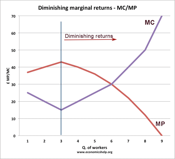 diminishing-returns-mc-mp