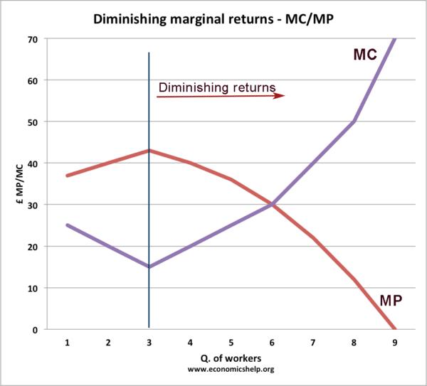 diminishing-returns-mc-mp