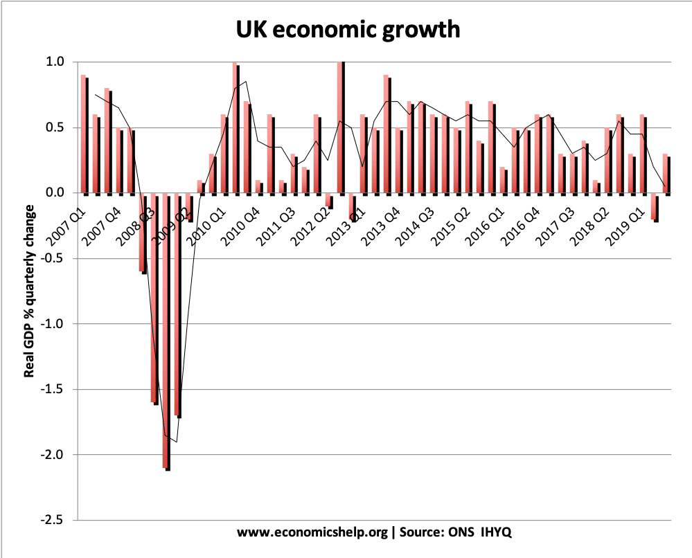 UK economic-growth-2007-2019
