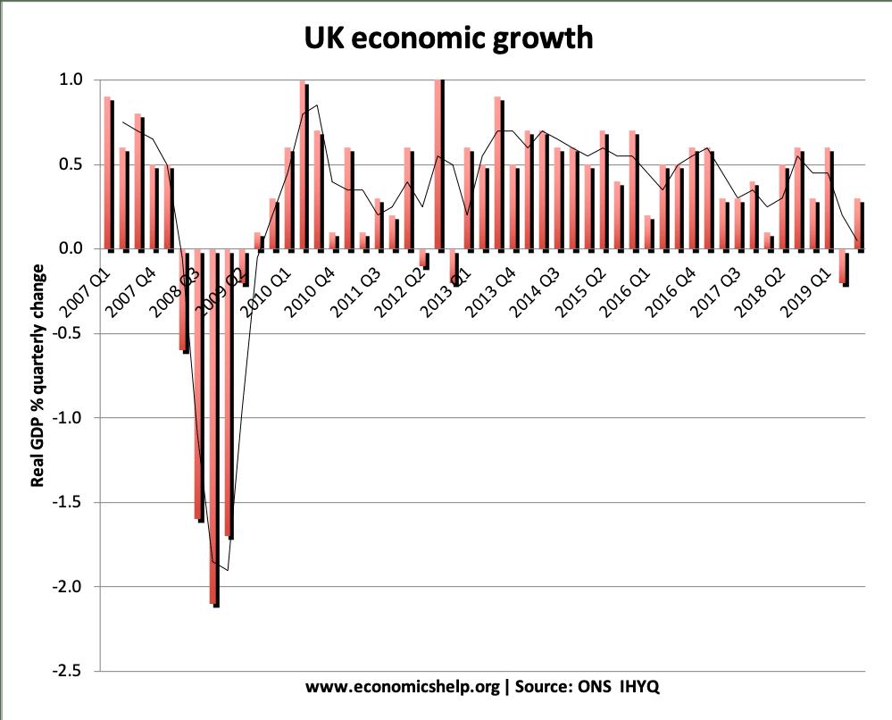 UK economic-growth-2007-2019