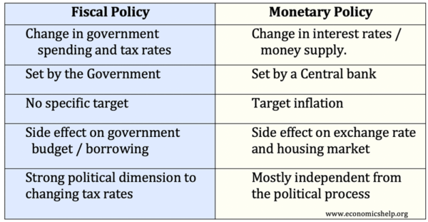 Monetary policy vs fiscal policy investopedia forex investment risk management plan