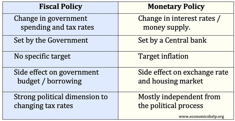fiscal-vs-monetary