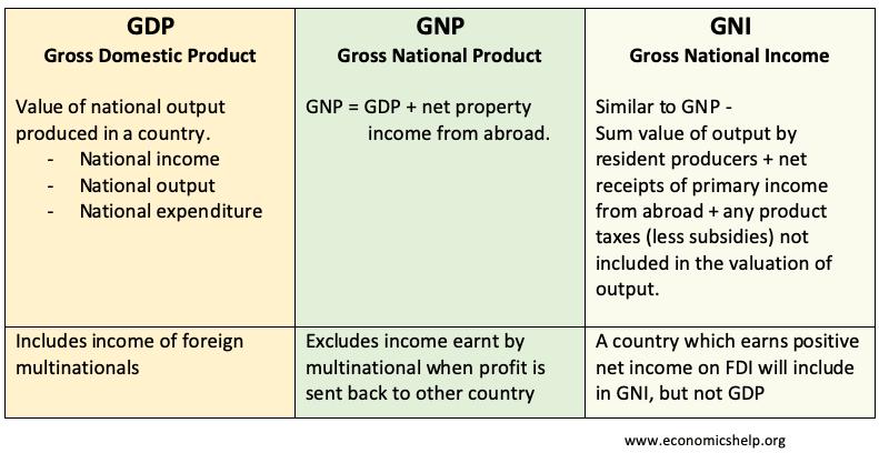 gdp-gnp-gni