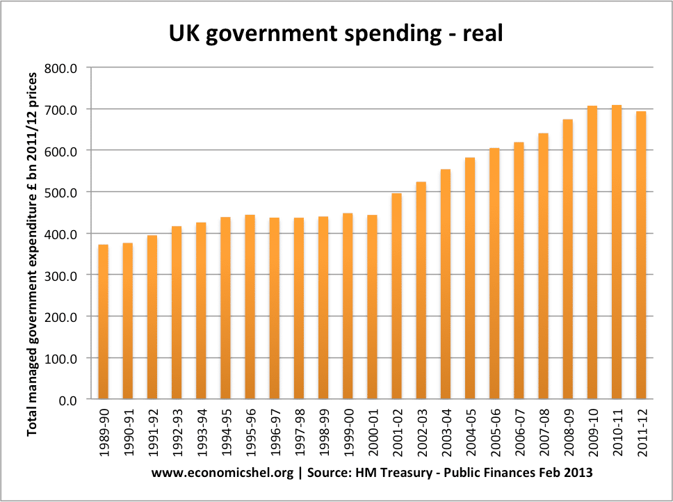 government-spending-real-1989-2012