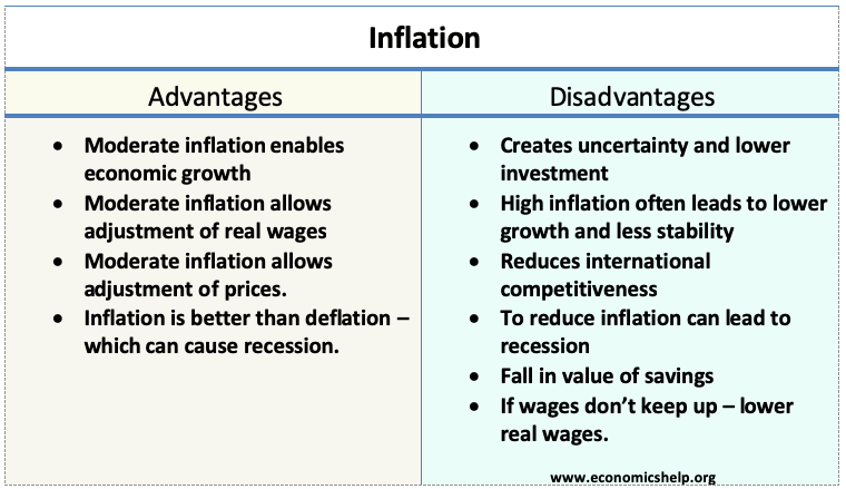 inflation-adv-disadvantages