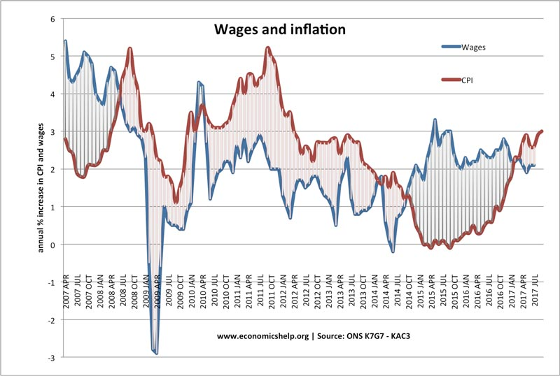 inflation-wages