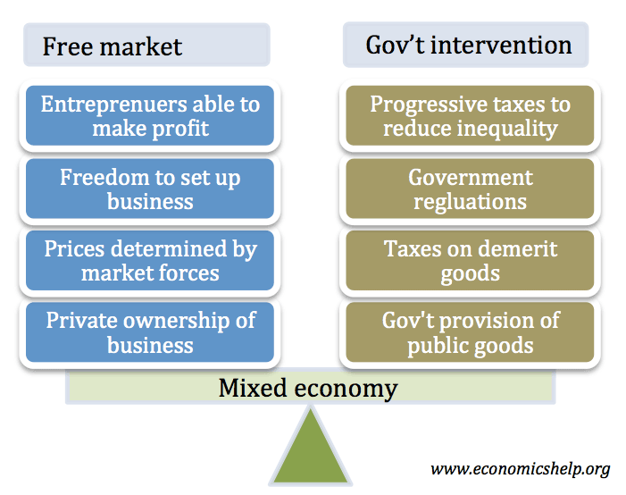 why does the government intervene in a mixed economy