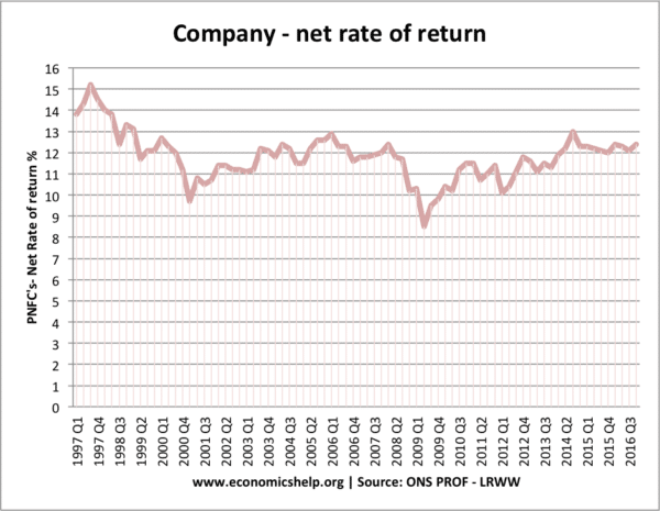net-rate-of-return