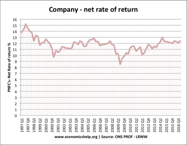 net-rate-of-return