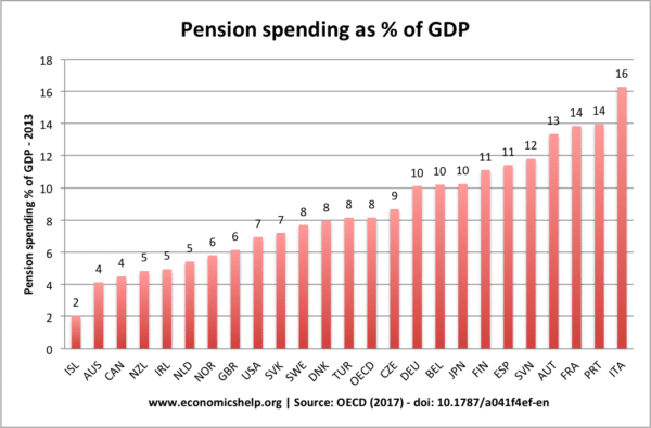 oecd-pension-spending-percent-gdp