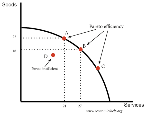 pareto-efficiency