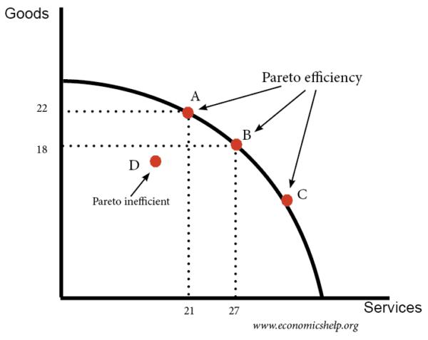 pareto-efficiency