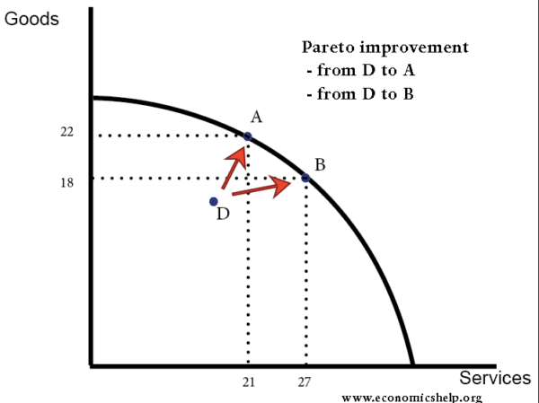 pareto-improvement