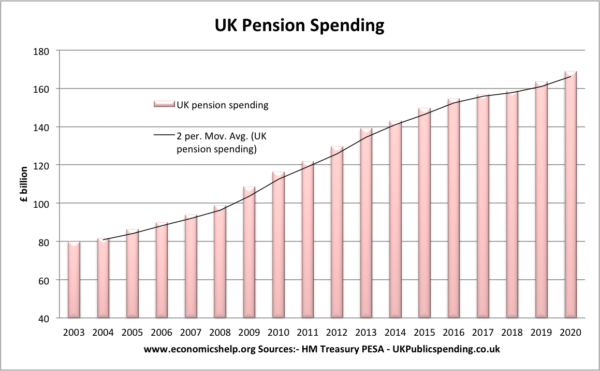 pension-nominal-spending