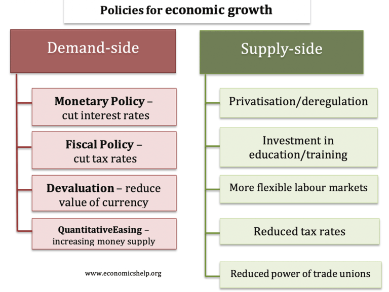 policies-for-economic-growth