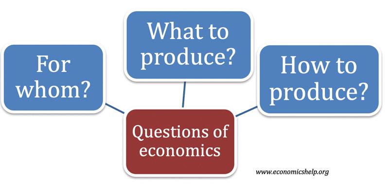 questions-economics