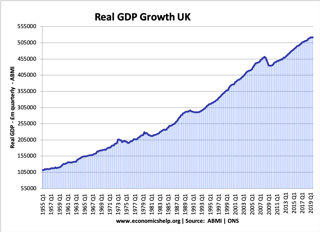 UK real-gdp-1955-19