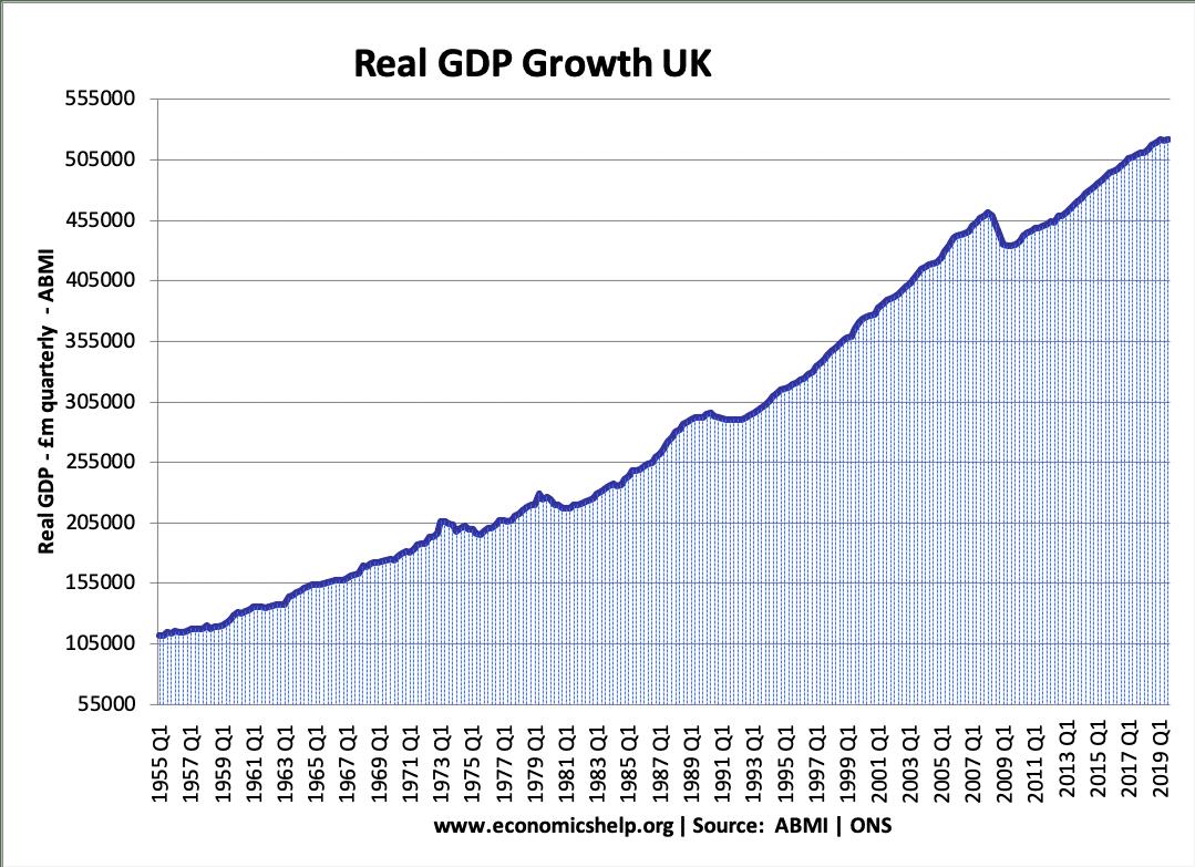 UK real-gdp-1955-19