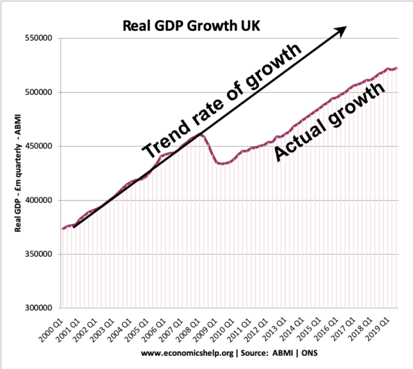real-gdp-uk-2000-2019-actual-real