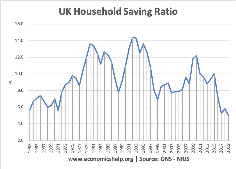 saving-ratio-63-2020