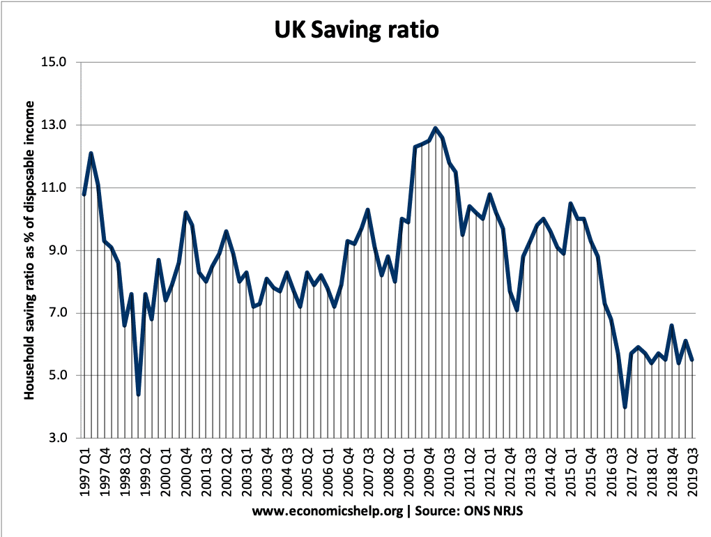 saving-ratio-97-2020