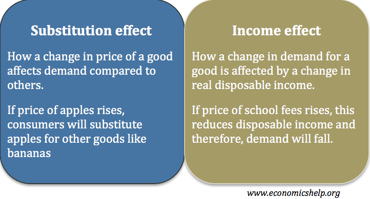 income substitution effect | economics help