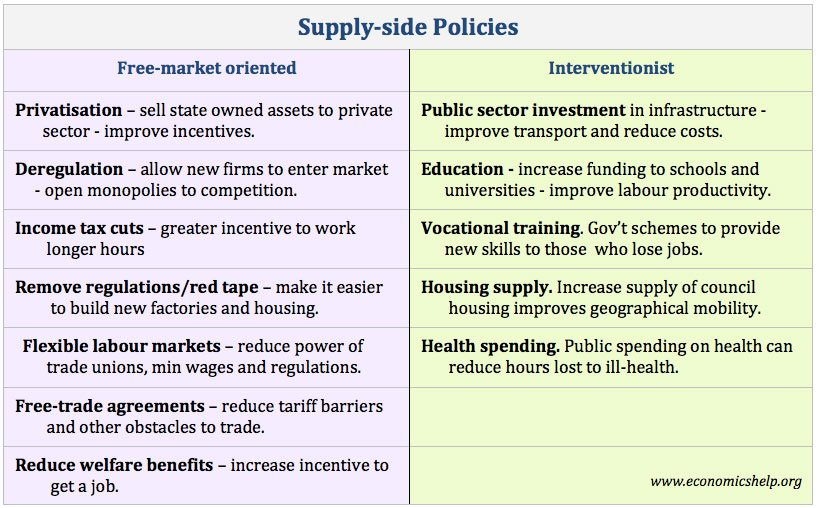 supply-side-policies