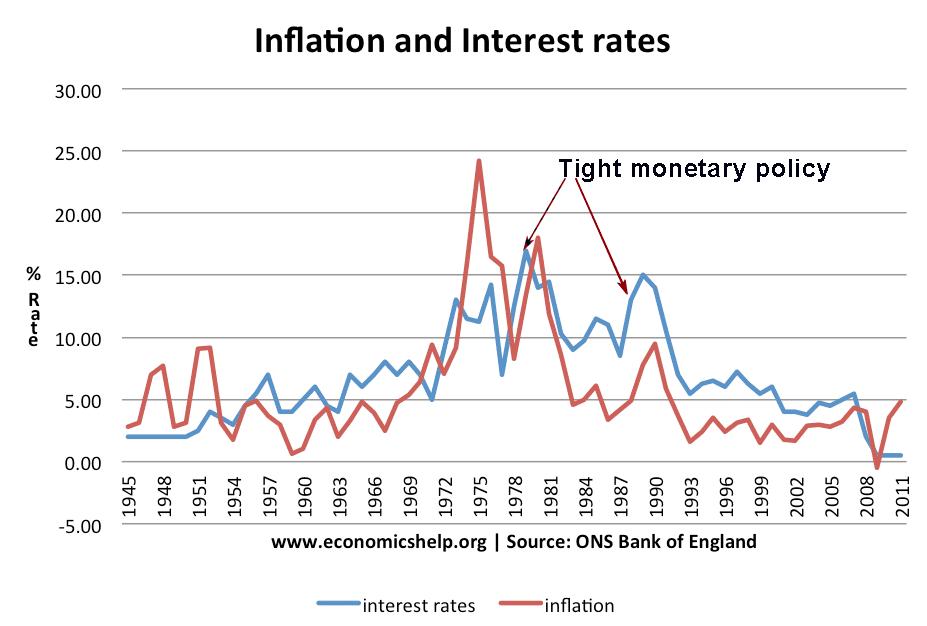 tight-monetary-policy