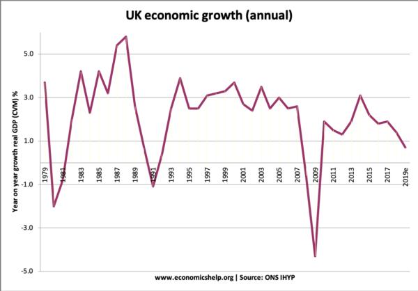 uk-economic-growth-annual