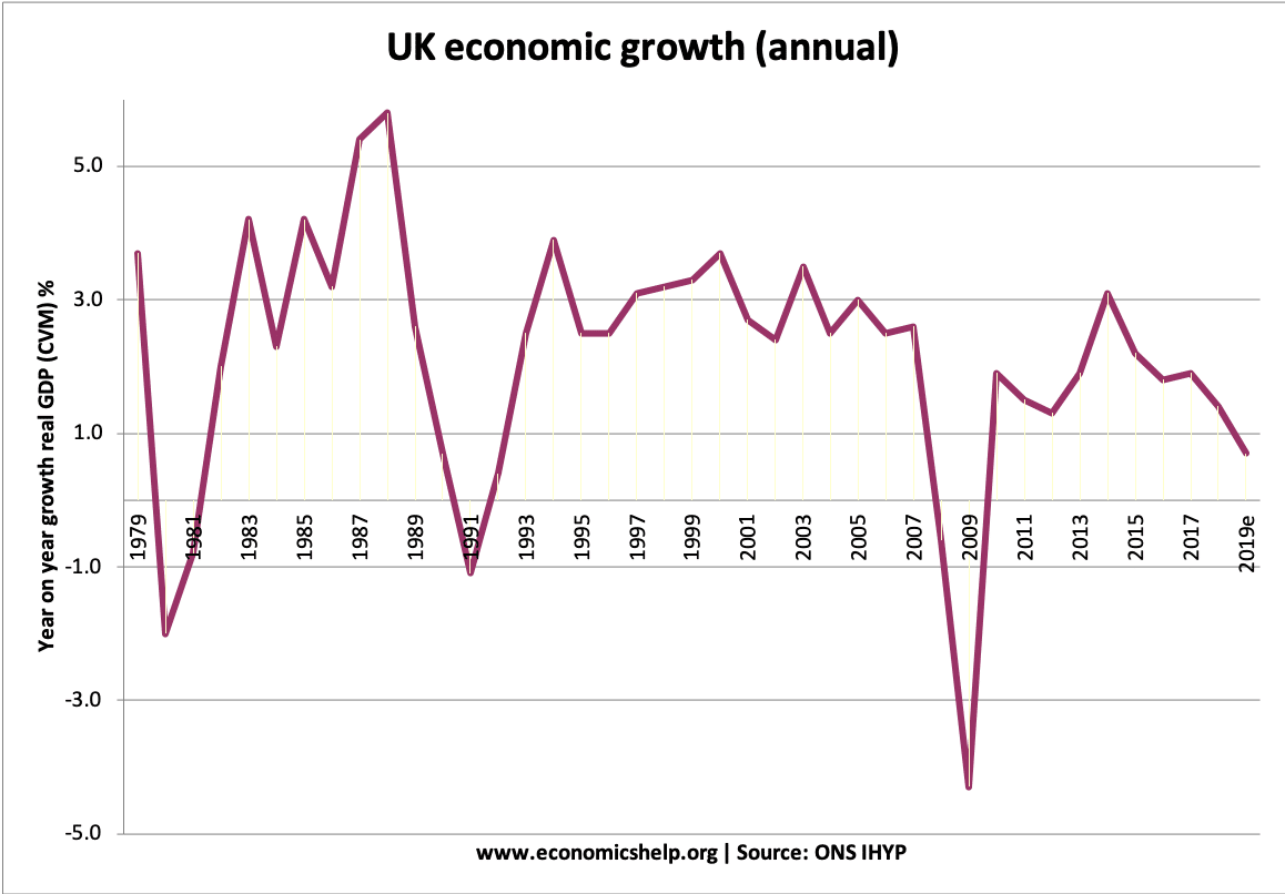 uk-economic-growth-annual