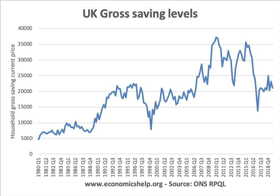 uk-gross-saving-levels