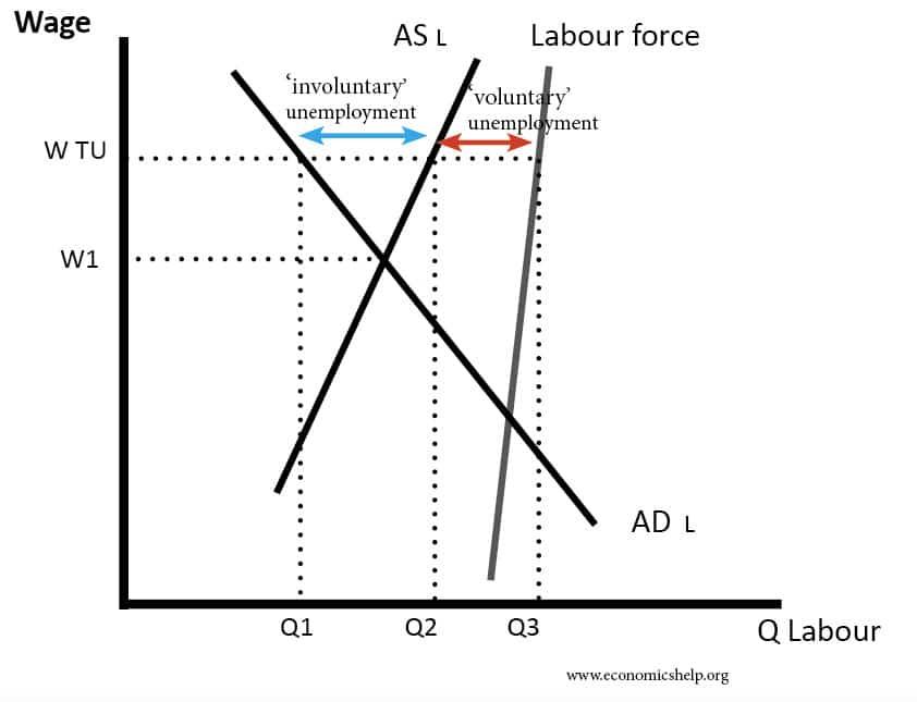 involuntary-unemployment
