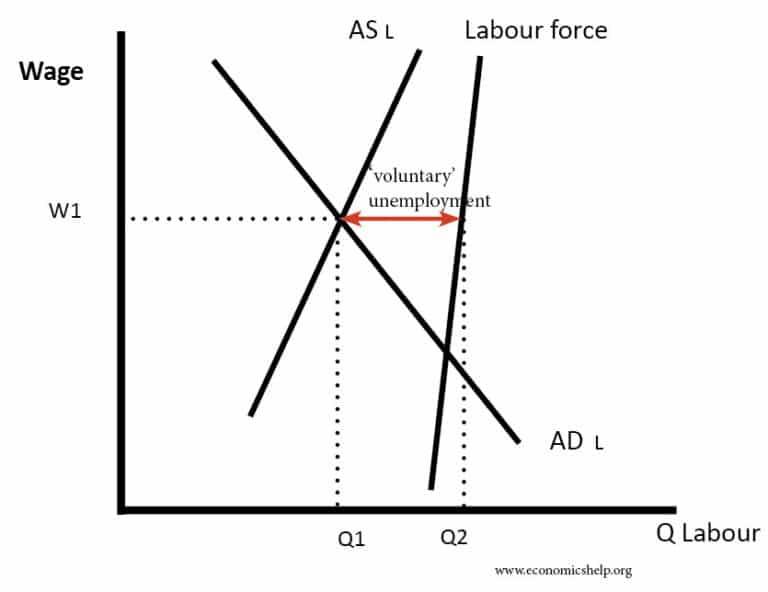 Unemployment diagram coursework academic service unemployment diagram unemployment diagram unemployment diagram unemployment diagram ccuart Choice Image