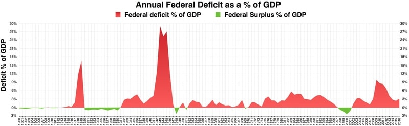 Annual_Federal_Deficit_as_a_percent_of_GDP.pdf