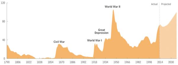 federal debt us
