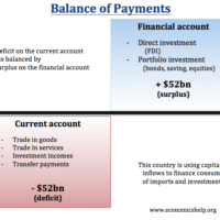 current-account-balance-of-payments