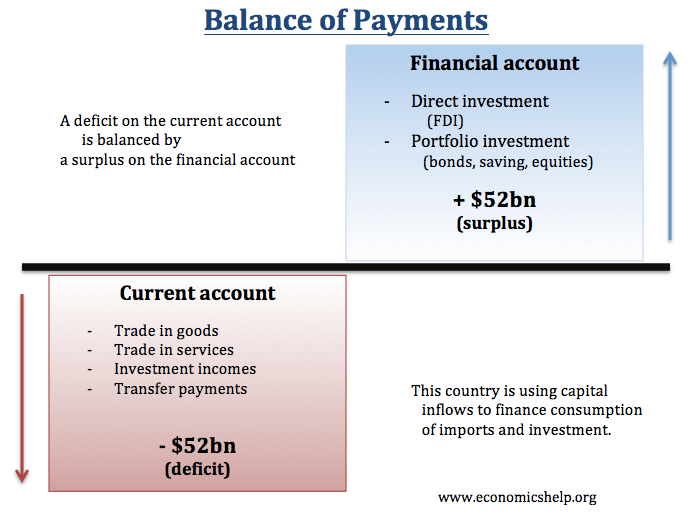 relationship of balance payment and exchange rate